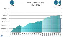 DÜNYA LİMİT AŞIM GÜNÜ: Bugün 2020 yılının biyolojik kaynaklarını bitirdik